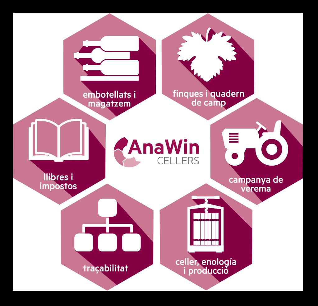 AnawinCellers - software de traçabiliat i gestió de cellers